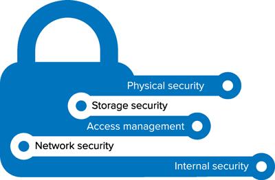 Security-Service-Diagram-